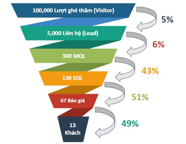 8 KPI mà bộ phận kinh doanh và marketing cần theo dõi