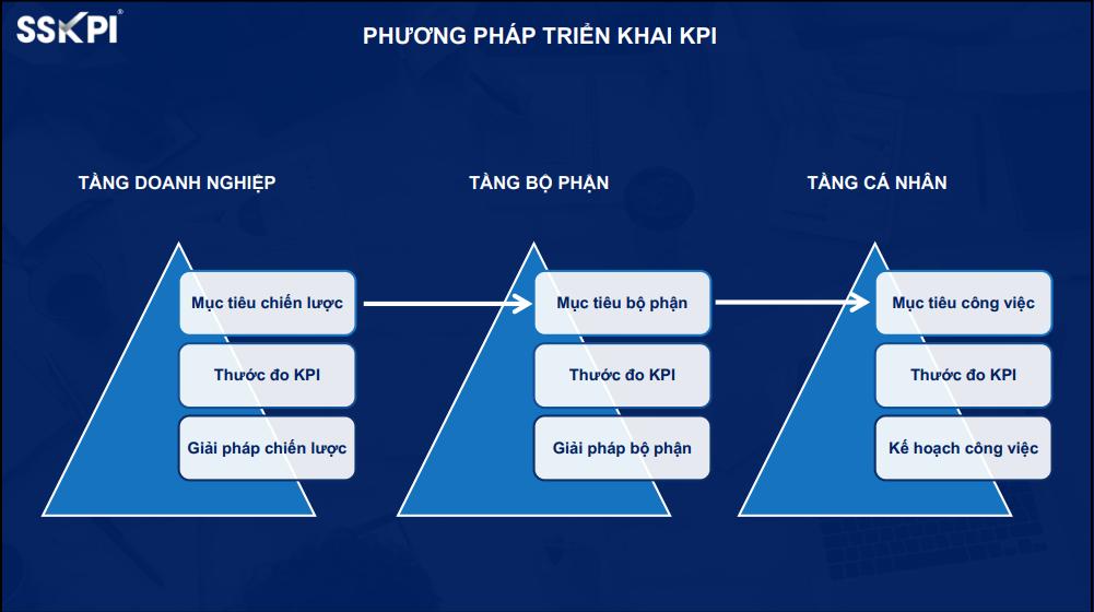 Phương pháp triển khai KPI