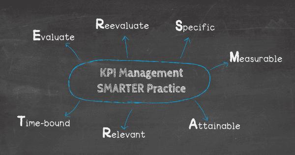 Các phương pháp hay nhất về quản lý KPI bằng cách sử dụng phương pháp SMARTER